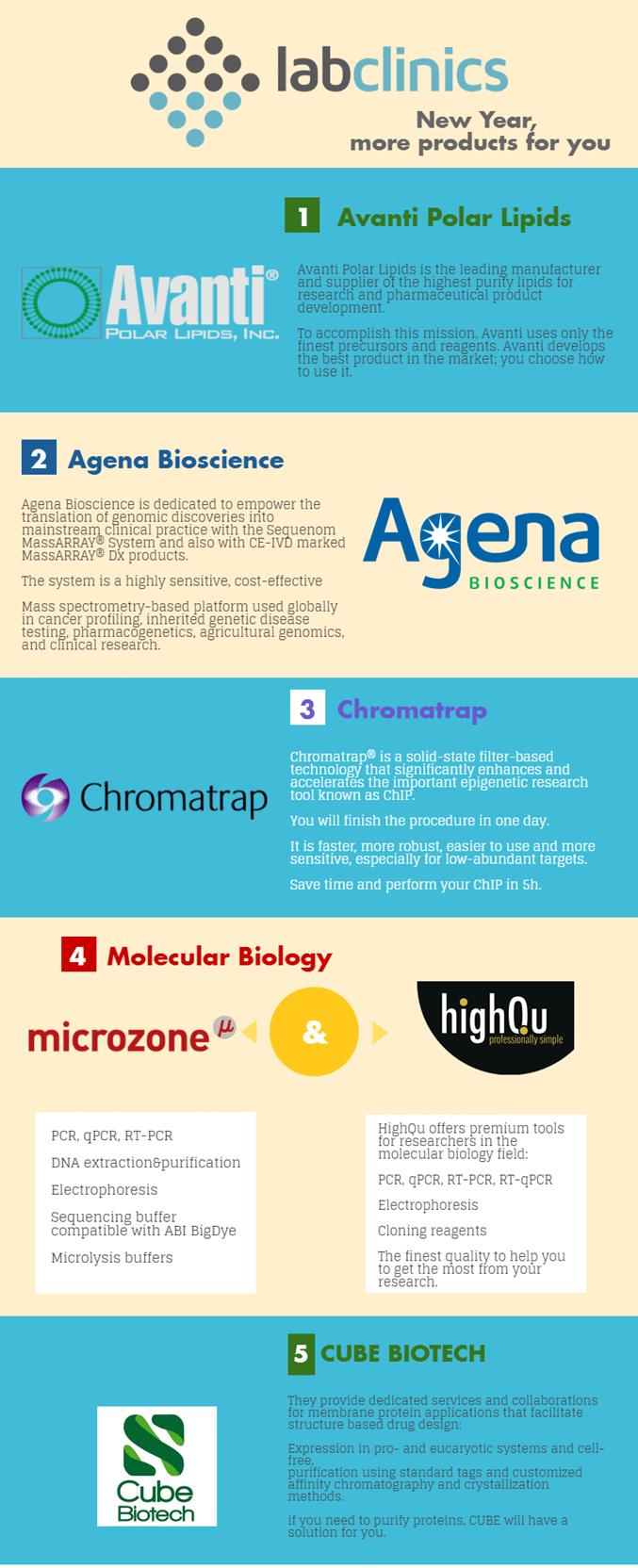 Novedades 2017 Avanti Agena Chromatrap microzone highqu cube biotech (1)