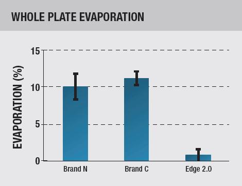 Whole Plate Evaporation Nunc Edge Thermo