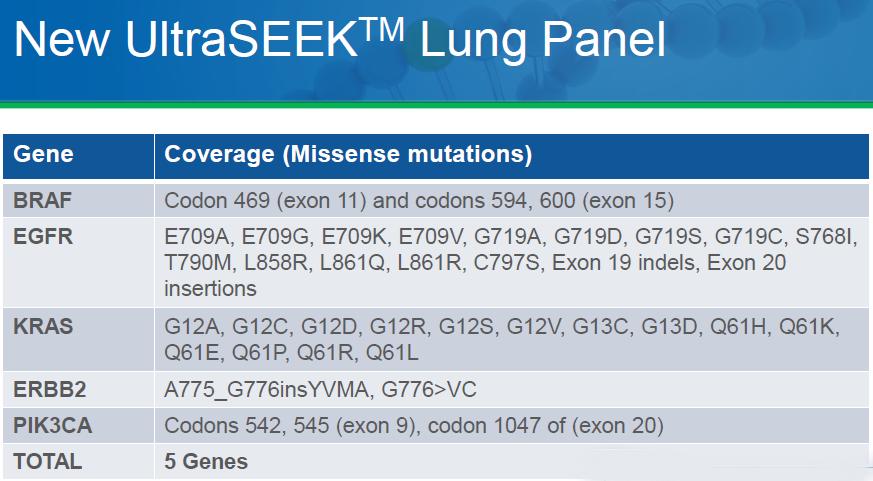 Ultraseek Lung Panel Agena labclinics liquid biopsy