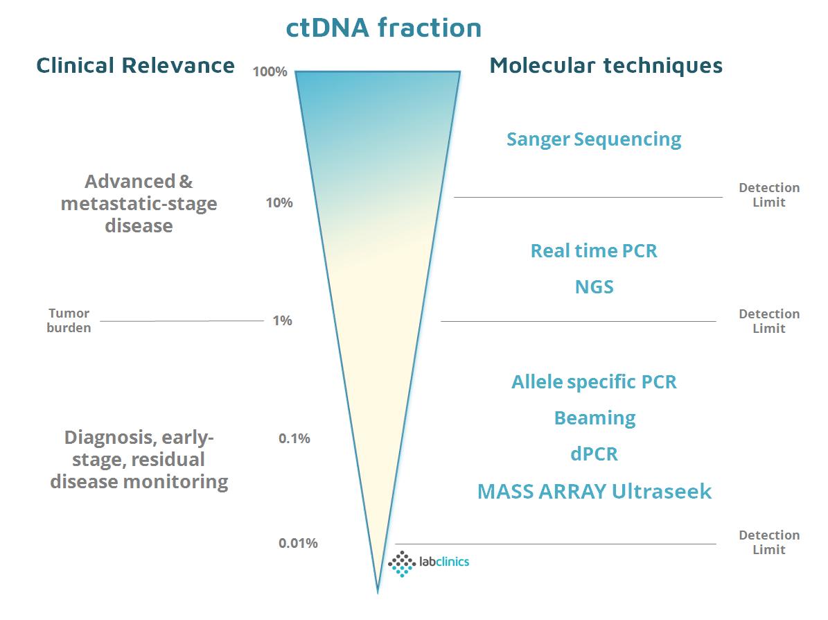 ctDNA detection limit ultra seek agena labclinics