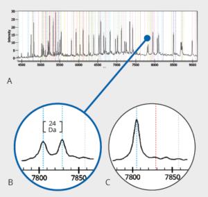 genotipado, SNPs, Agena, espectrometría masas, SNPs