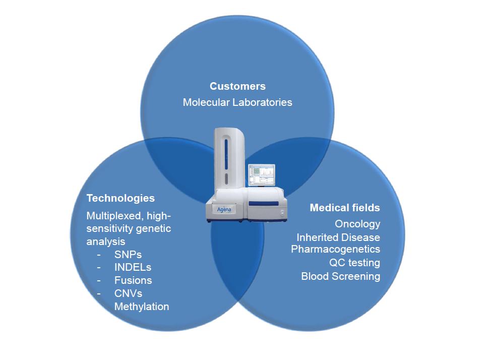 Agena, MassArray, aplicaciones, SNPs, farmacogenética, manejo muestras, identificación, SNPs, INDELs