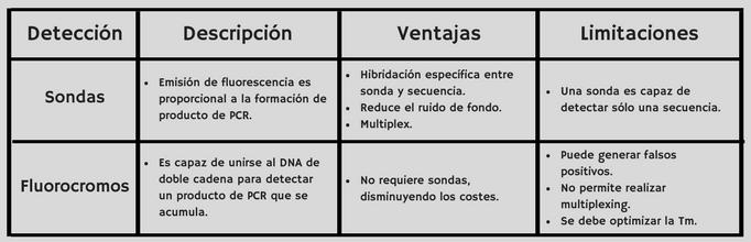 qPCR, comparativa, TaqMan, SYBR green, cuantitativa, tiempo real PCR, rt, cDNA