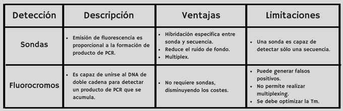 tecnica pcr, pcr que es, Tabla, pcr primer, nested pcr, multiplex pcr, características,reverse transcriptase pcr, real time pcr, rt pcr, qPCR, SYBR green, Taqman, sondas, PCR tiempo real, PCR cuantitativa; gene expression, dlp,