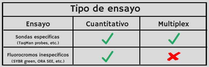 qPCR, características, qPCR, Taqman, SYBR green, uso, multiplexing, cuantificación