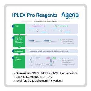 iPLEX, MassARRAY, SPAIN, Portugal, genotyping, genotipado, cáncer, oncología, diagnóstico, colon, pulmón, melanoma, SNP, CNV, INDEL, Agena, Sequenom